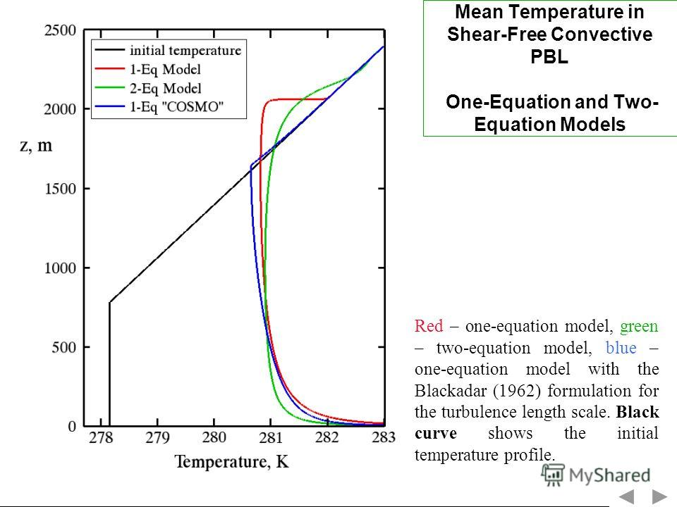 Mean Temperature in Shear-Free Convective PBL One-Equation and Two- Equation Models Red – one-equation model, green – two-equation model, blue – one-equation model with the Blackadar (1962) formulation for the turbulence length scale. Black curve sho