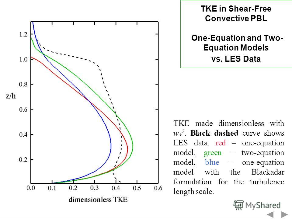 TKE in Shear-Free Convective PBL One-Equation and Two- Equation Models vs. LES Data TKE made dimensionless with w * 2. Black dashed curve shows LES data, red – one-equation model, green – two-equation model, blue – one-equation model with the Blackad