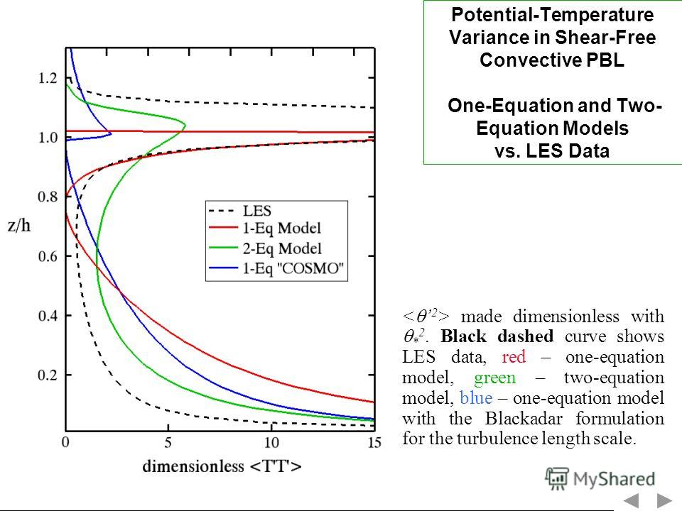 Potential-Temperature Variance in Shear-Free Convective PBL One-Equation and Two- Equation Models vs. LES Data made dimensionless with * 2. Black dashed curve shows LES data, red – one-equation model, green – two-equation model, blue – one-equation m