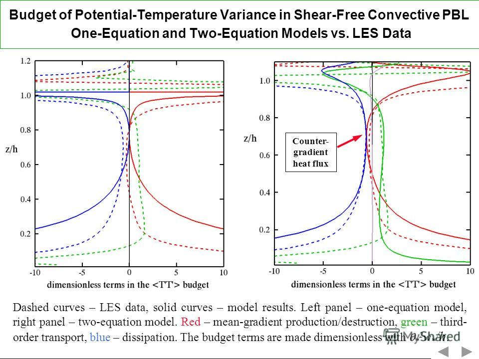 Budget of Potential-Temperature Variance in Shear-Free Convective PBL One-Equation and Two-Equation Models vs. LES Data Dashed curves – LES data, solid curves – model results. Left panel – one-equation model, right panel – two-equation model. Red – m