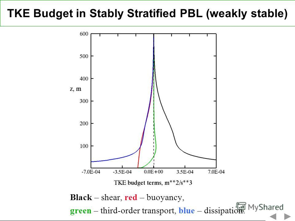 TKE Budget in Stably Stratified PBL (weakly stable) Black – shear, red – buoyancy, green – third-order transport, blue – dissipation.