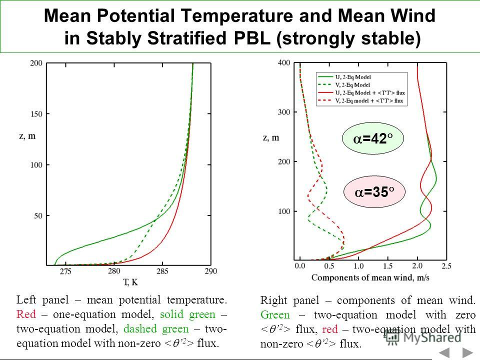 Mean Potential Temperature and Mean Wind in Stably Stratified PBL (strongly stable) Left panel – mean potential temperature. Red – one-equation model, solid green – two-equation model, dashed green – two- equation model with non-zero flux. =42 =35 Ri