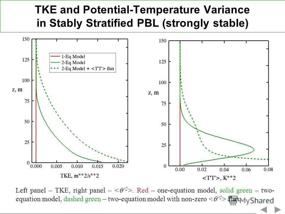 TKE and Potential-Temperature Variance in Stably Stratified PBL (strongly stable) Left panel – TKE, right panel –. Red – one-equation model, solid green – two- equation model, dashed green – two-equation model with non-zero flux.