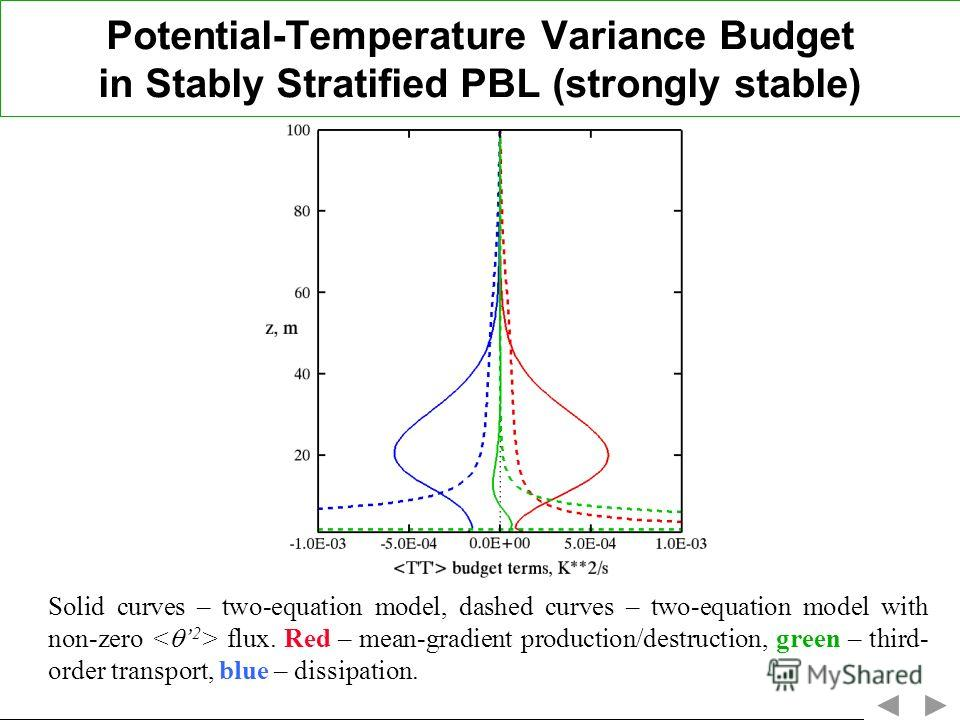 Potential-Temperature Variance Budget in Stably Stratified PBL (strongly stable) Solid curves – two-equation model, dashed curves – two-equation model with non-zero flux. Red – mean-gradient production/destruction, green – third- order transport, blu