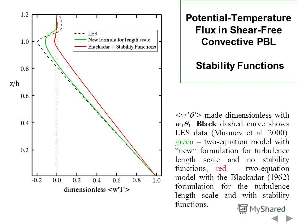 Potential-Temperature Flux in Shear-Free Convective PBL Stability Functions made dimensionless with w * *. Black dashed curve shows LES data (Mironov et al. 2000), green – two-equation model with new formulation for turbulence length scale and no sta