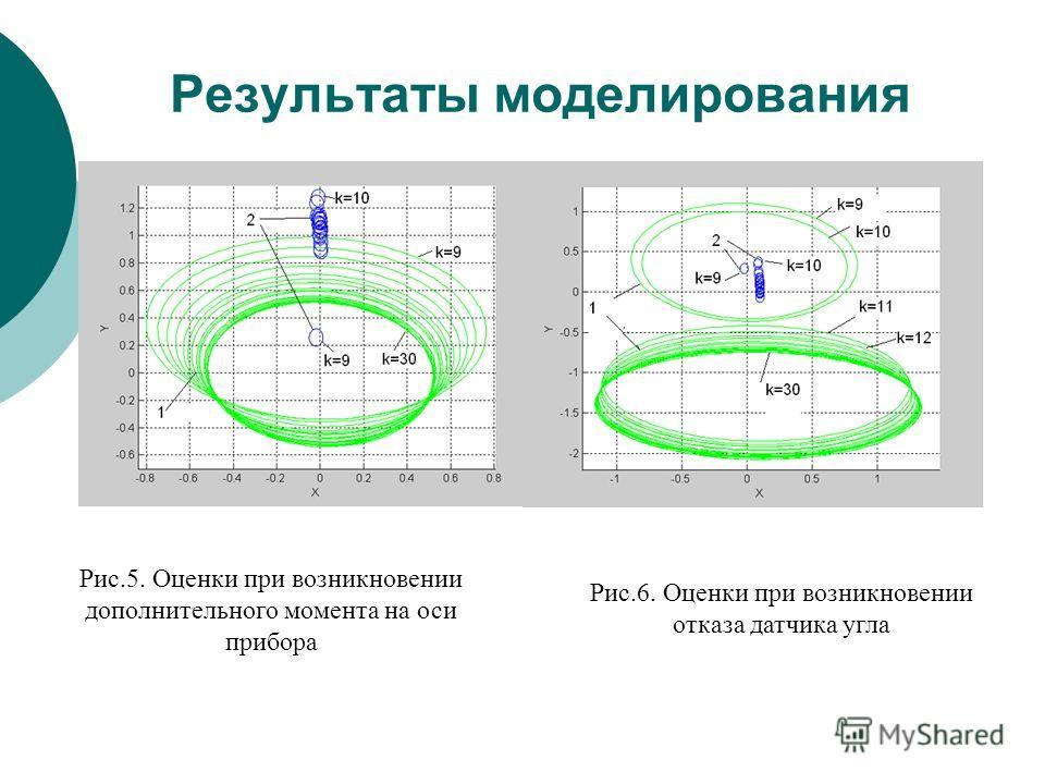Рис.5. Оценки при возникновении дополнительного момента на оси прибора Рис.6. Оценки при возникновении отказа датчика угла Результаты моделирования
