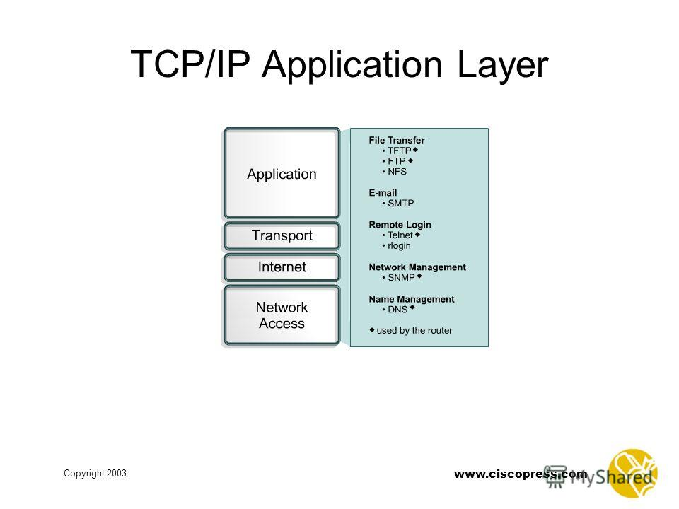www.ciscopress.com Copyright 2003 TCP/IP Application Layer