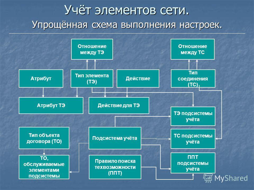 Учёт элементов сети. Упрощённая схема выполнения настроек. Атрибут Тип элемента (ТЭ) Тип соединения (ТС) Действие Атрибут ТЭДействие для ТЭ Отношение между ТЭ Отношение между ТС Подсистема учёта Правило поиска тех возможности (ППТ) ТЭ подсистемы учёт