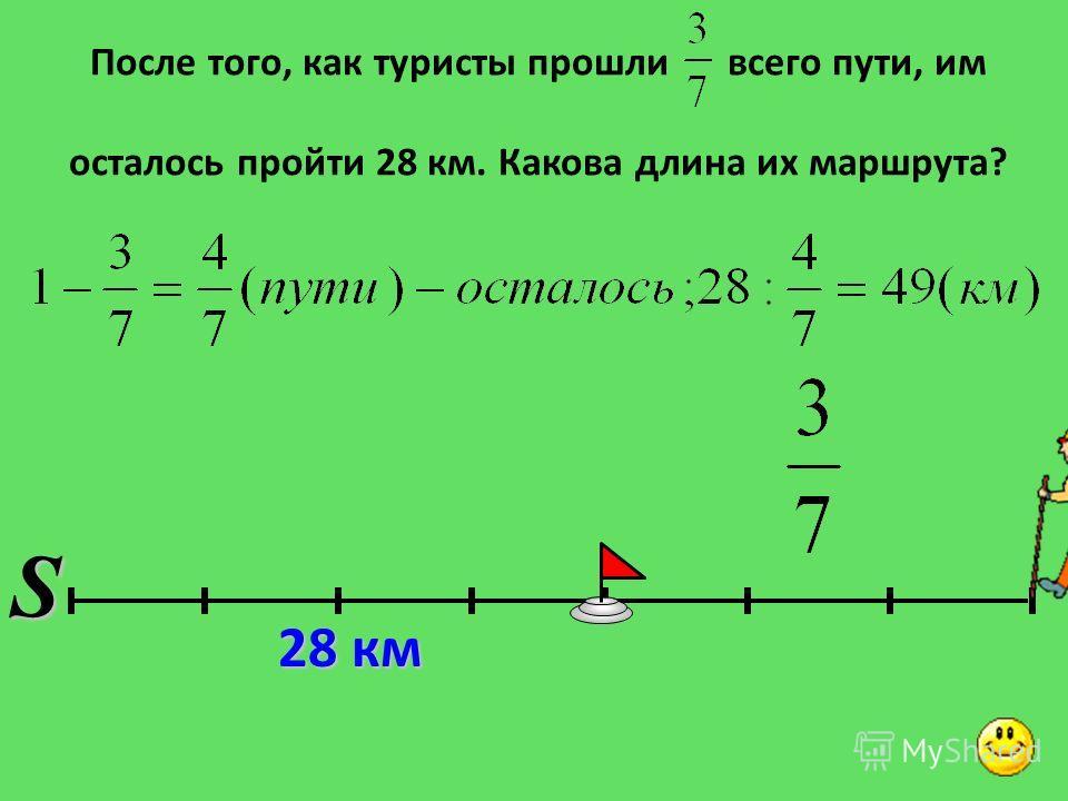 После того, как туристы прошли всего пути, им осталось пройти 28 км. Какова длина их маршрута? 28 км S