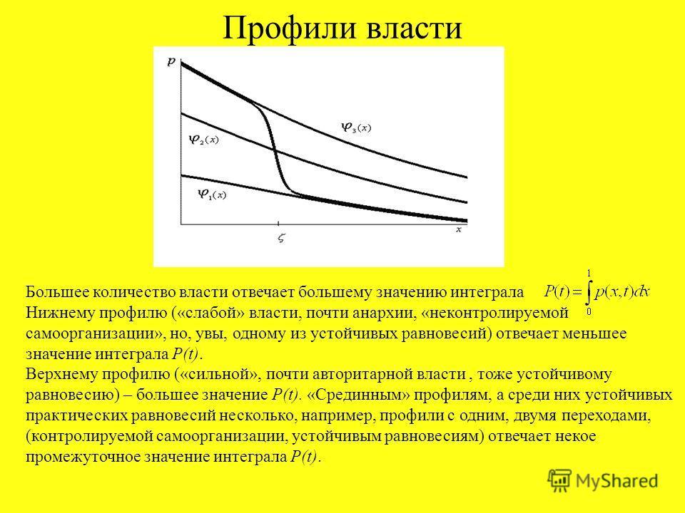 Профили власти Большее количество власти отвечает большему значению интеграла Нижнему профилю («слабой» власти, почти анархии, «неконтролируемой самоорганизации», но, увы, одному из устойчивых равновесий) отвечает меньшее значение интеграла P(t). Вер