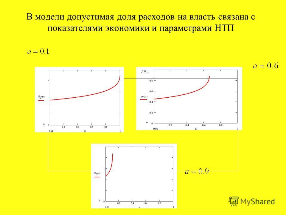 В модели допустимая доля расходов на власть связана с показателями экономики и параметрами НТП