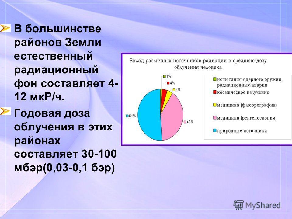 В большинстве районов Земли естественный радиационный фон составляет 4- 12 мкР/ч. Годовая доза облучения в этих районах составляет 30-100 мбар(0,03-0,1 бэр)