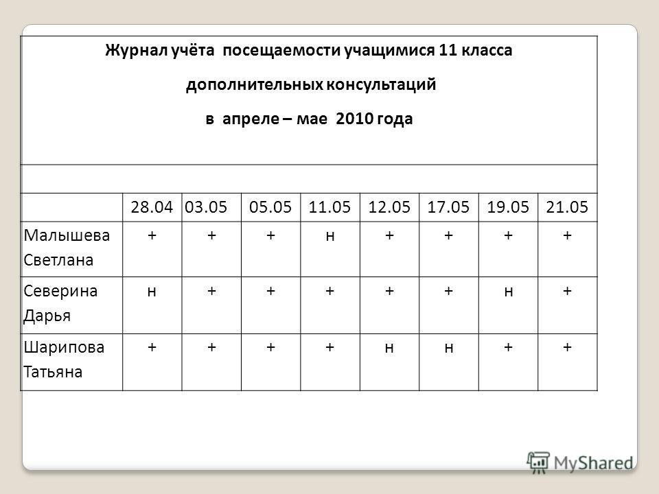 Журнал учёта посещаемости учащимися 11 класса дополнительных консультаций в апреле – мае 2010 года 28.0403.0505.0511.0512.0517.0519.0521.05 Малышева Светлана +++н++++ Северина Дарья н+++++н+ Шарипова Татьяна ++++н++