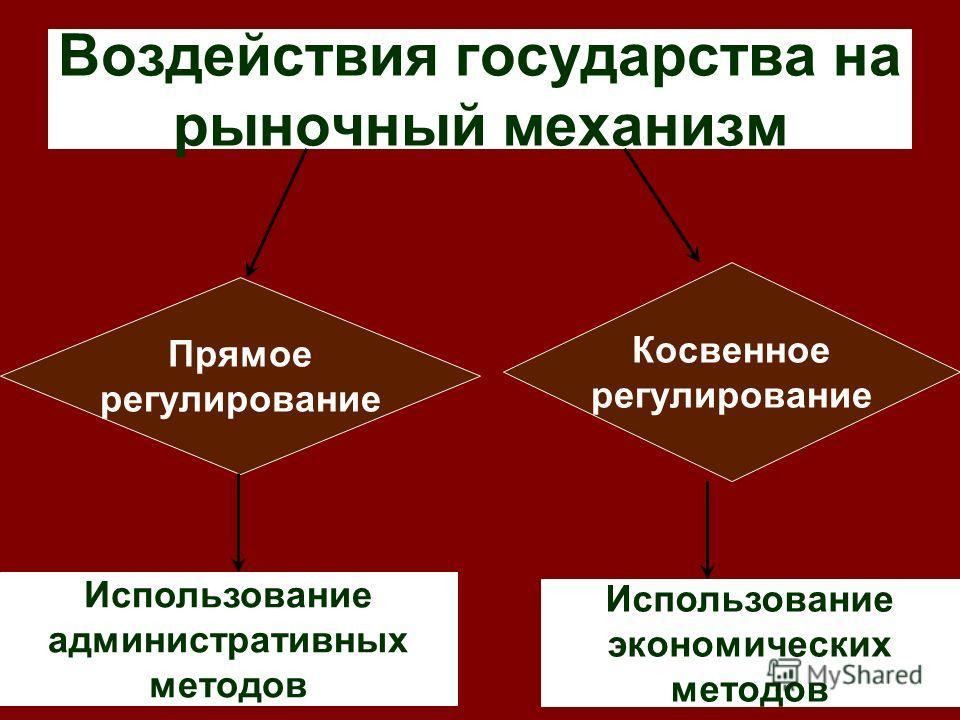 Воздействия государства на рыночный механизм Прямое регулирование Косвенное регулирование Использование административных методов Использование экономических методов