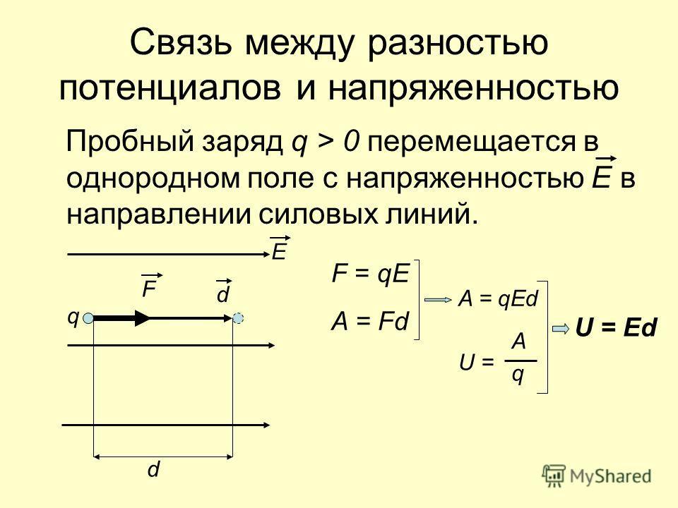 Связь между разностью потенциалов и напряженностью Пробный заряд q > 0 перемещается в однородном поле с напряженностью Е в направлении силовых линий. Е d F q F = qE A = Fd A = qEd U = A q U = Ed d