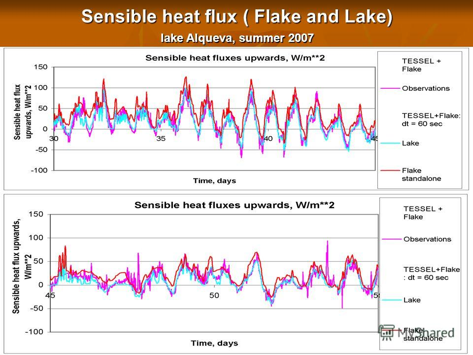 Sensible heat flux ( Flake and Lake) lake Alqueva, summer 2007