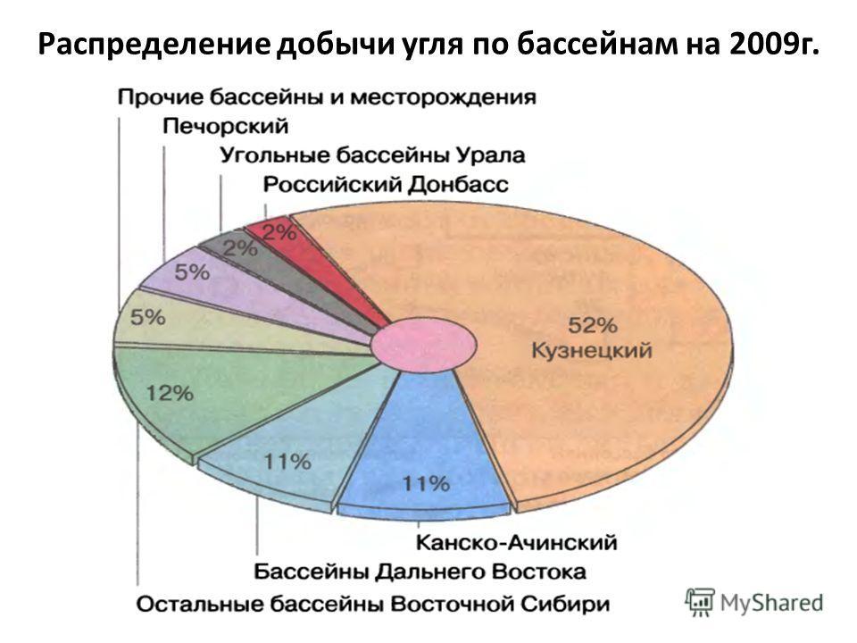 Распределение добычи угля по бассейнам на 2009 г.