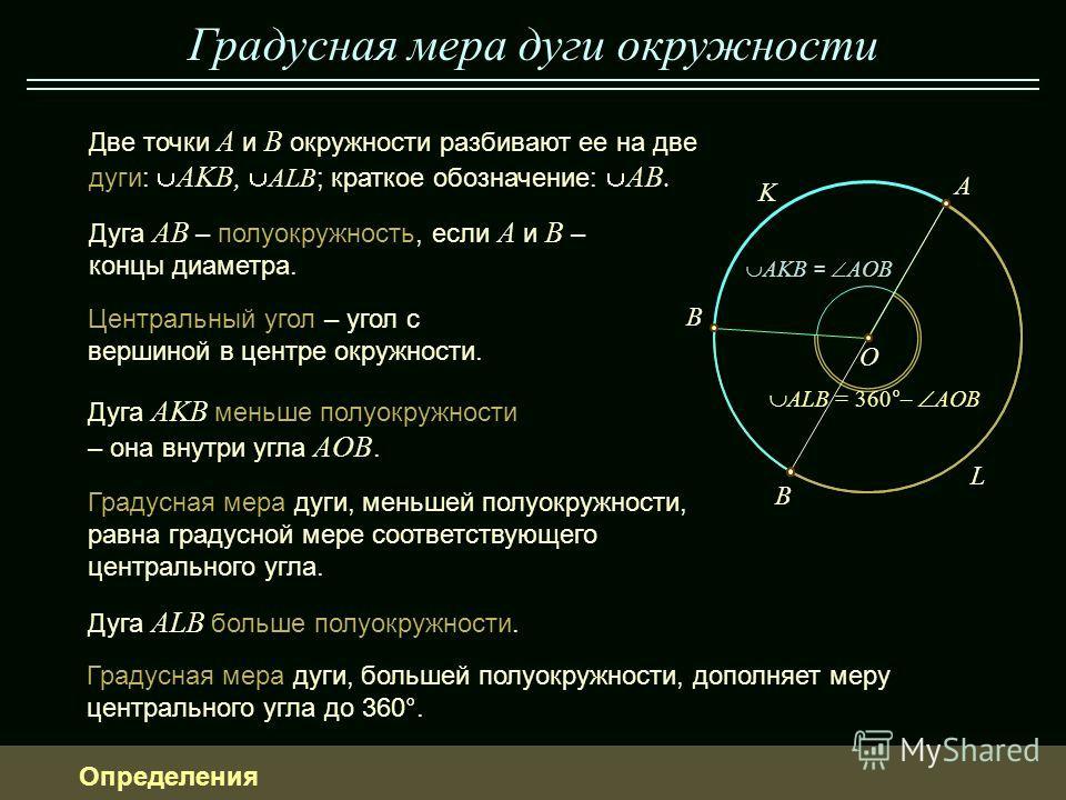 Градусная мера дуги окружности Дуга AKB меньше полуокружности – она внутри угла AOB. K L Две точки A и B окружности разбивают ее на две дуги: AKB, ALB ; краткое обозначение: AB. Дуга AB – полуокружность, если A и B – концы диаметра. Определения O A B