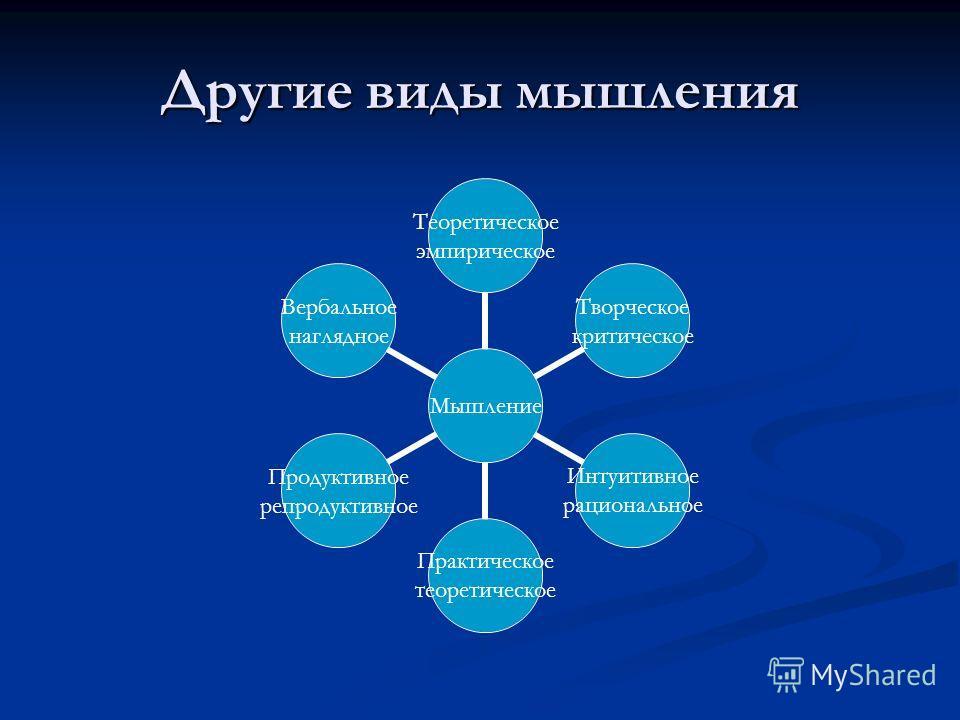 Другие виды мышления Мышление Теоретическое эмпирическое Творческое критическое Интуитивное рациональное Практическое теоретическое Продуктивное репродуктивное Вербальное наглядное