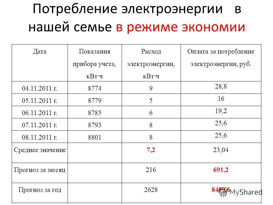 Потребление электроэнергии в нашей семье в режиме экономии Дата Показания прибора учета, к Вт·ч Расход электроэнергии, к Вт·ч Оплата за потребление электроэнергии, руб. 04.11.2011 г.87749 28,8 05.11.2011 г.87795 16 06.11.2011 г.87856 19,2 07.11.2011
