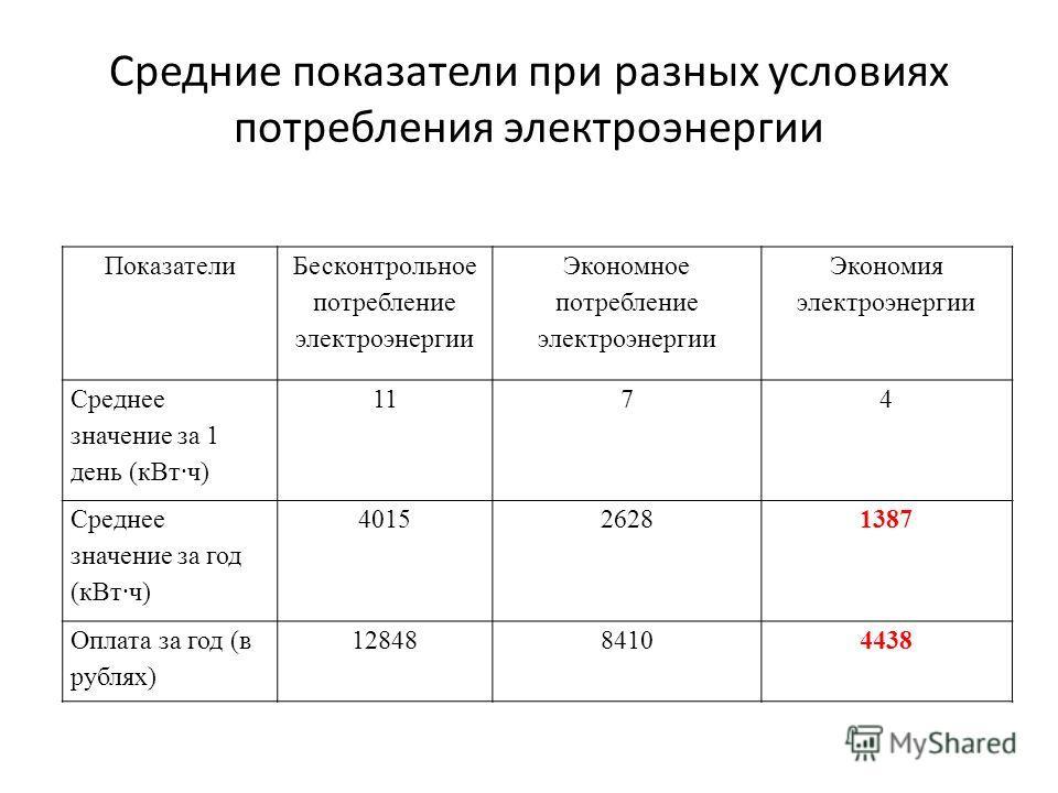 Средние показатели при разных условиях потребления электроэнергии Показатели Бесконтрольное потребление электроэнергии Экономное потребление электроэнергии Экономия электроэнергии Среднее значение за 1 день (кВт ч) 1174 Среднее значение за год (кВт ч