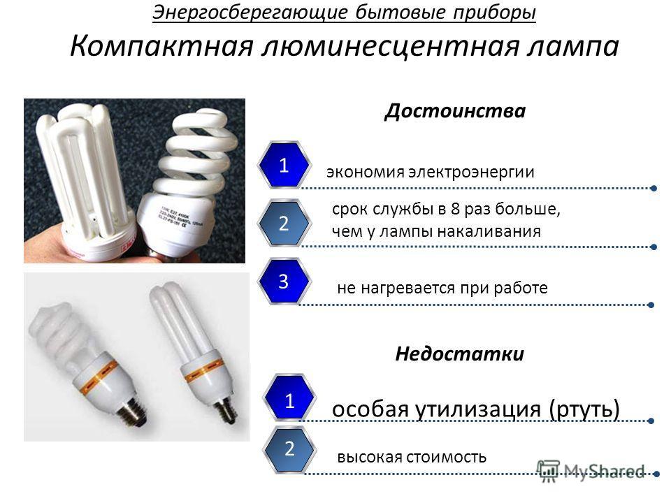 Энергосберегающие бытовые приборы Компактная люминесцентная лампа экономия электроэнергии 1 срок службы в 8 раз больше, чем у лампы накаливания 2 особая утилизация (ртуть) 1 высокая стоимость 2 Достоинства Недостатки 3 не нагревается при работе