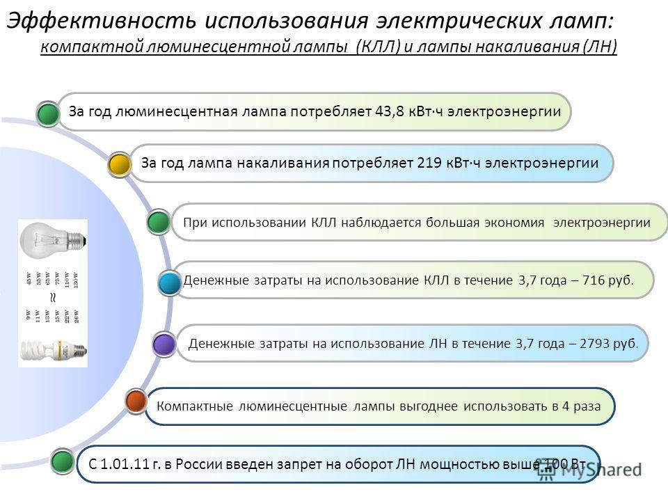С 1.01.11 г. в России введен запрет на оборот ЛН мощностью выше 100 Вт Компактные люминесцентные лампы выгоднее использовать в 4 раза Денежные затраты на использование ЛН в течение 3,7 года – 2793 руб. Денежные затраты на использование КЛЛ в течение