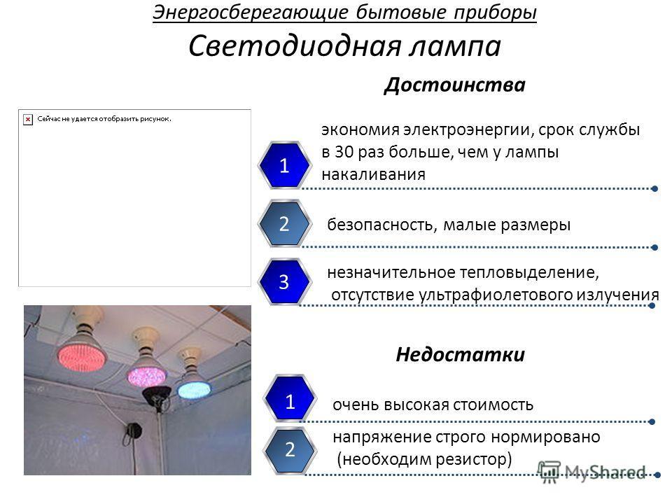 Энергосберегающие бытовые приборы Светодиодная лампа 1 безопасность, малые размеры 2 очень высокая стоимость 1 напряжение строго нормировано (необходим резистор) 2 Достоинства Недостатки 3 незначительное тепловыделение, отсутствие ультрафиолетового и