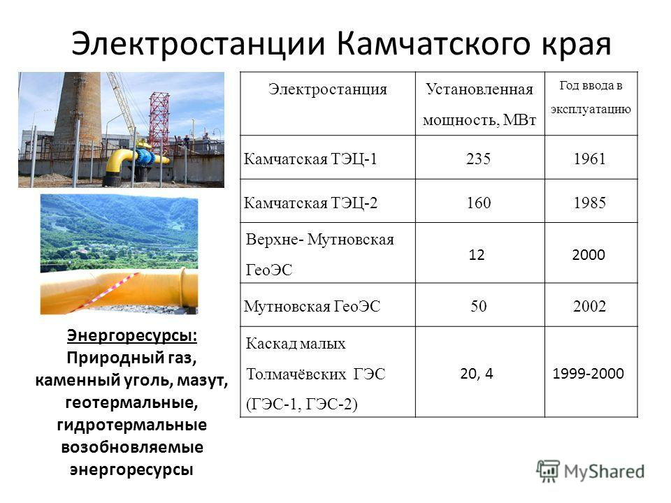 Электростанции Камчатского края Электростанция Установленная мощность, МВт Год ввода в эксплуатацию Камчатская ТЭЦ-12351961 Камчатская ТЭЦ-21601985 Верхне- Мутновская ГеоЭС 122000 Мутновская ГеоЭС502002 Каскад малых Толмачёвских ГЭС (ГЭС-1, ГЭС-2) 20