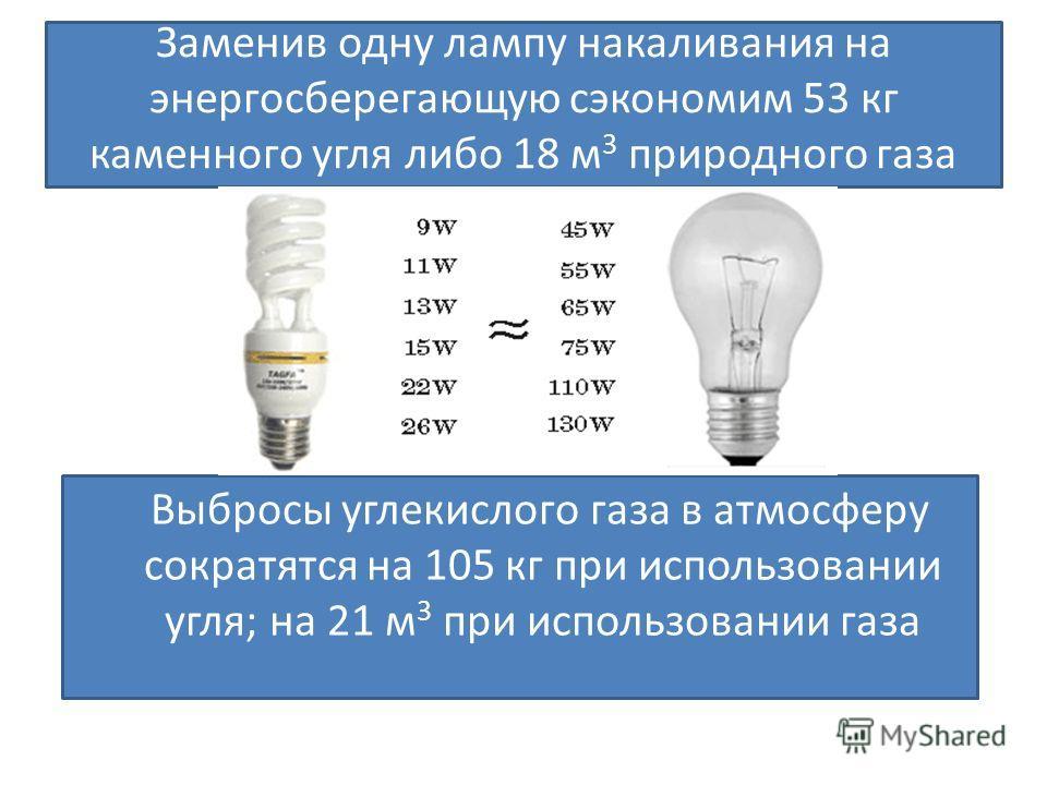 Заменив одну лампу накаливания на энергосберегающую сэкономим 53 кг каменного угля либо 18 м 3 природного газа Выбросы углекислого газа в атмосферу сократятся на 105 кг при использовании угля; на 21 м 3 при использовании газа