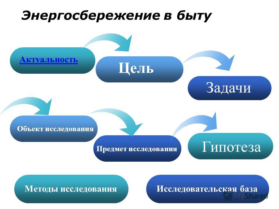 Задачи Актуальность Цель Энергосбережение в быту Предмет исследования Объект исследования Гипотеза Методы исследования Исследовательская база