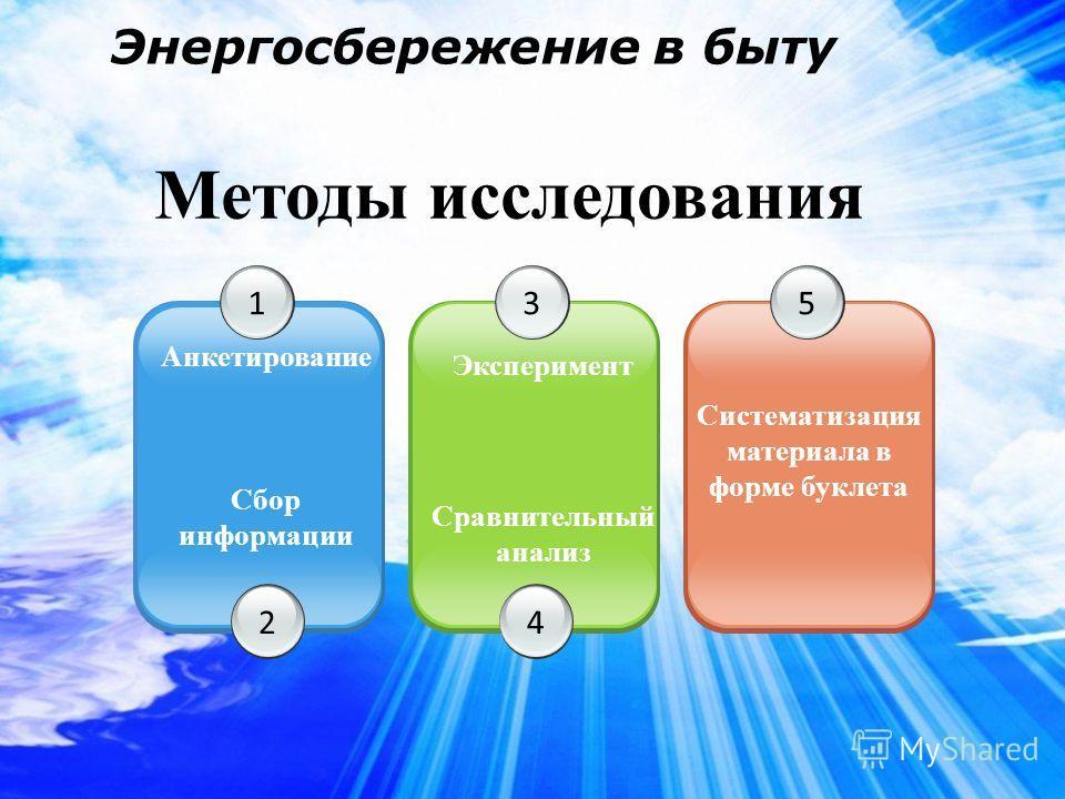 1 Анкетирование 3 Эксперимент 5 Систематизация материала в форме буклета Энергосбережение в быту Методы исследования 2 Сбор информации 4 Сравнительный анализ
