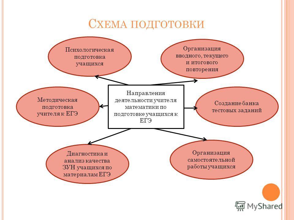 знакомство учителя с нормативными документами