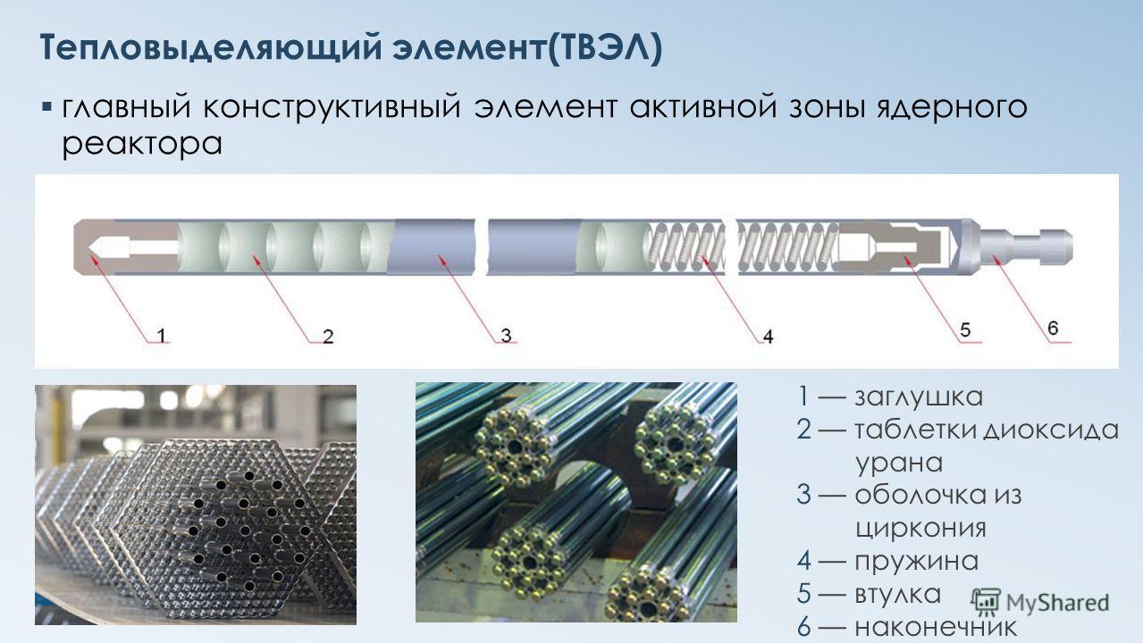 Тепловыделяющий элемент(ТВЭЛ) главный конструктивный элемент активной зоны ядерного реактора 1 заглушка 2 таблетки диоксида урана 3 оболочка из циркония 4 пружина 5 втулка 6 наконечник