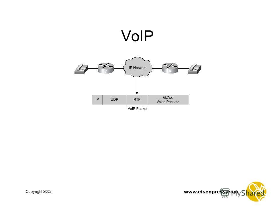 www.ciscopress.com Copyright 2003 VoIP