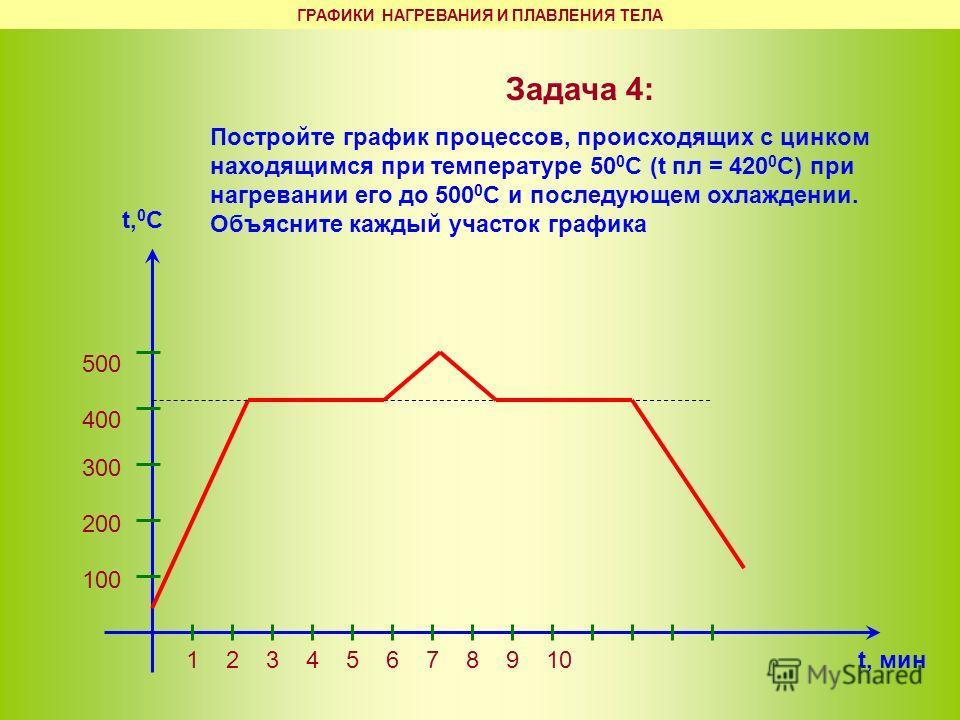 Задача 4: Постройте график процессов, происходящих с цинком находящимся при температуре 50 0 С (t пл = 420 0 С) при нагревании его до 500 0 С и последующем охлаждении. Объясните каждый участок графика t, 0 C t, мин 100 200 300 400 500 12345678910 ГРА