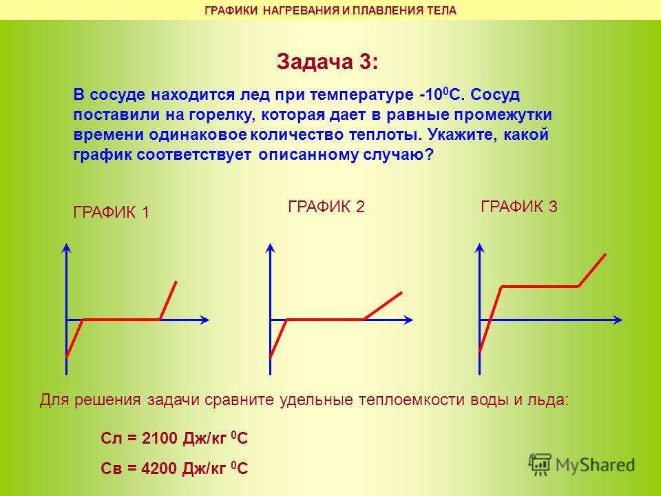 Задача 3: В сосуде находится лед при температуре -10 0 С. Сосуд поставили на горелку, которая дает в равные промежутки времени одинаковое количество теплоты. Укажите, какой график соответствует описанному случаю? ГРАФИК 1 ГРАФИК 2ГРАФИК 3 Сл = 2100 Д