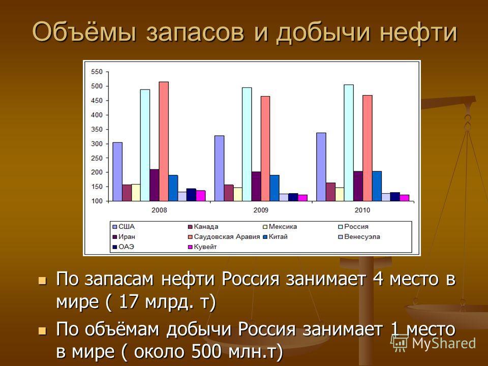 Объёмы запасов и добычи нефти По запасам нефти Россия занимает 4 место в мире ( 17 млрд. т) По объёмам добычи Россия занимает 1 место в мире ( около 500 млн.т)
