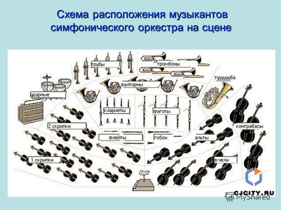 Схемарасположениямузыкантов симфонического оркестра на сцене Схема расположения музыкантов симфонического оркестра на сцене