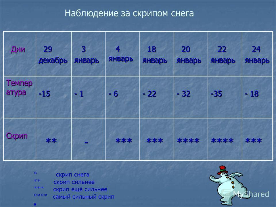 Дни Дни 29 29 декабрь 3 январь 4 январь 4 январь 18 18 январь 20 20 январь 22 22 январь 24 24 январь Темпер атура -15 - 1 - 6 - 22 - 32 -35 - 18 Скрип ** ** - *** *** *********** Наблюдение за скрипом снега * скрип снега ** скрип сильнее *** скрип ещ