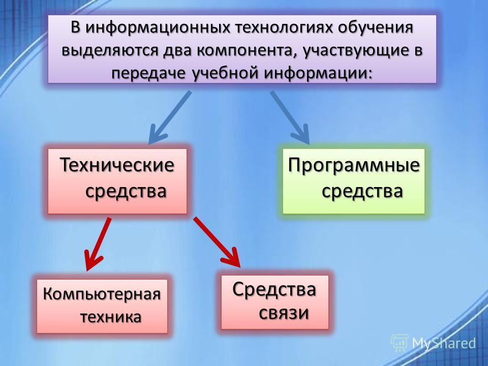 В информационных технологиях обучения выделяются два компонента, участвующие в передаче учебной информации: Технические средства Технические средства Программные средства Программные средства Компьютерная техника Средства связи