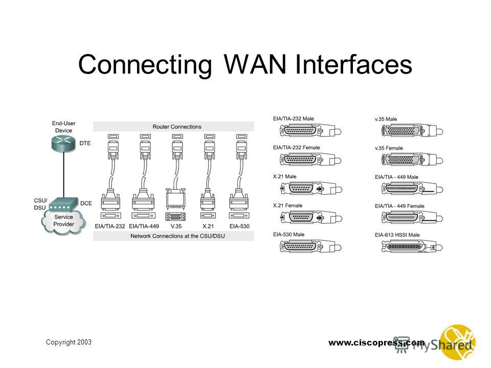 Copyright 2003 www.ciscopress.com Connecting WAN Interfaces