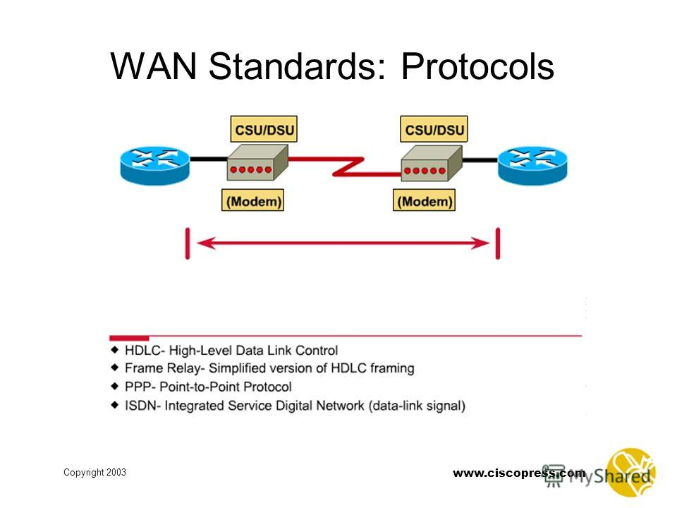 Copyright 2003 www.ciscopress.com WAN Standards: Protocols