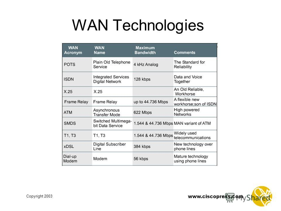 Copyright 2003 www.ciscopress.com WAN Technologies