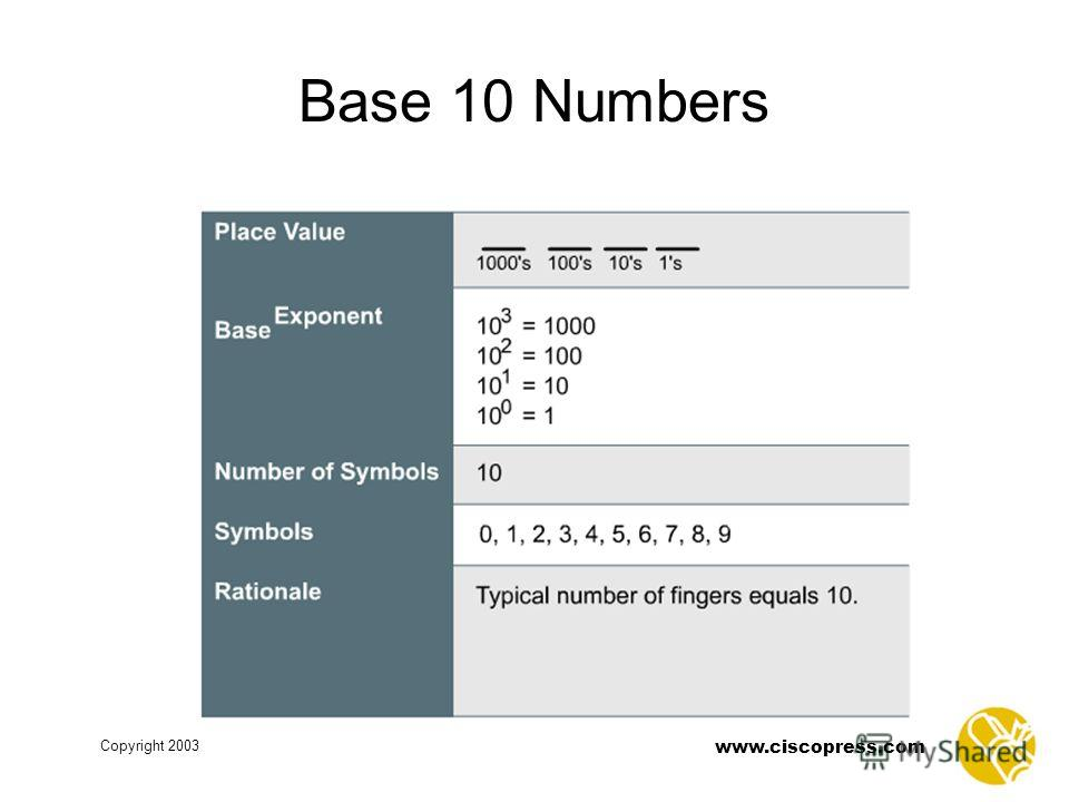 Copyright 2003 www.ciscopress.com Base 10 Numbers