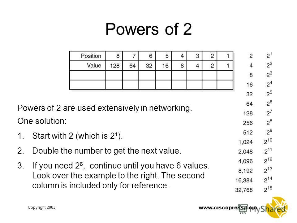Copyright 2003 www.ciscopress.com Powers of 2 Powers of 2 are used extensively in networking. One solution: 1. Start with 2 (which is 2 1 ). 2. Double the number to get the next value. 3. If you need 2 6, continue until you have 6 values. Look over t