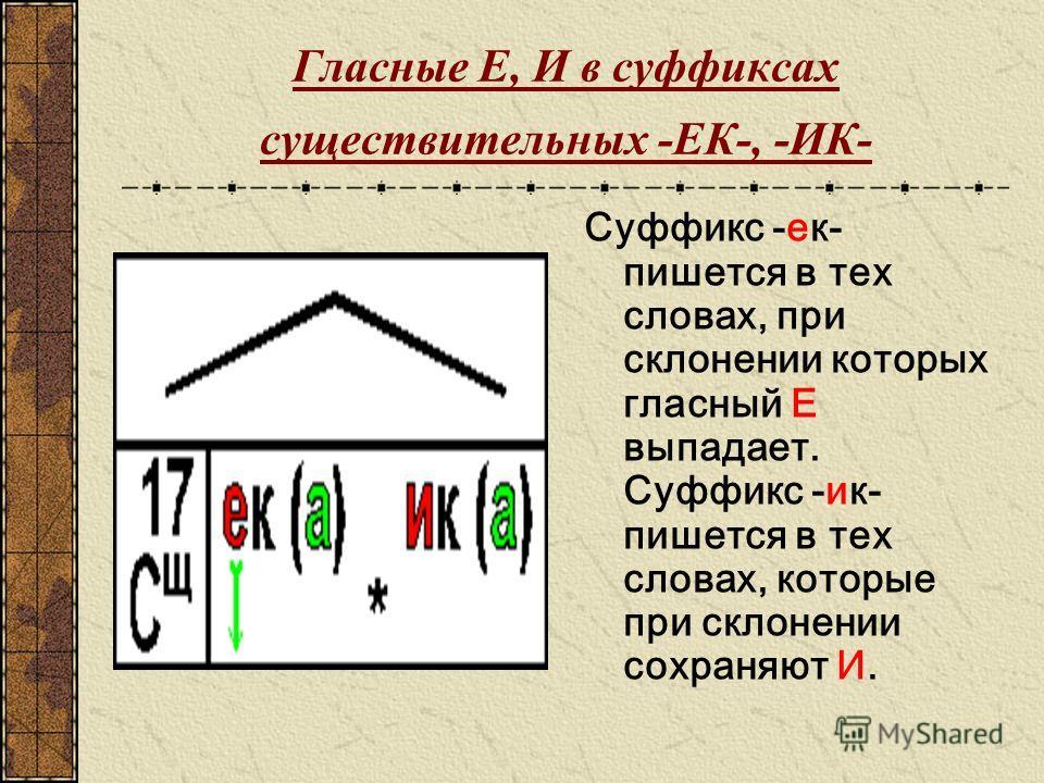 Гласные Е, И в судфиксах существительных -ЕК-, -ИК- Суффикс -ек- пишется в тех словах, при склонении которых гласный Е выпадает. Суффикс -ик- пишется в тех словах, которые при склонении сохраняют И.