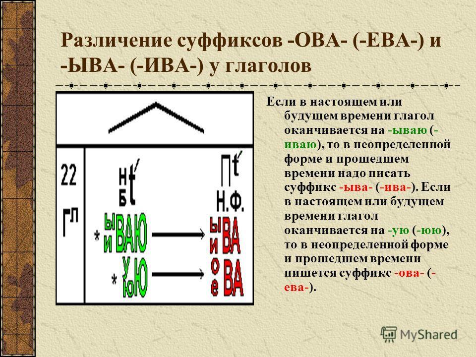 Различение судфиксов -ОВА- (-ЕВА-) и -ЫВА- (-ИВА-) у глаголов Если в настоящем или будущем времени глагол оканчивается на -бываю (- иваю), то в неопределенной форме и прошедшем времени надо писать судфикс -ыва- (-ива-). Если в настоящем или будущем в