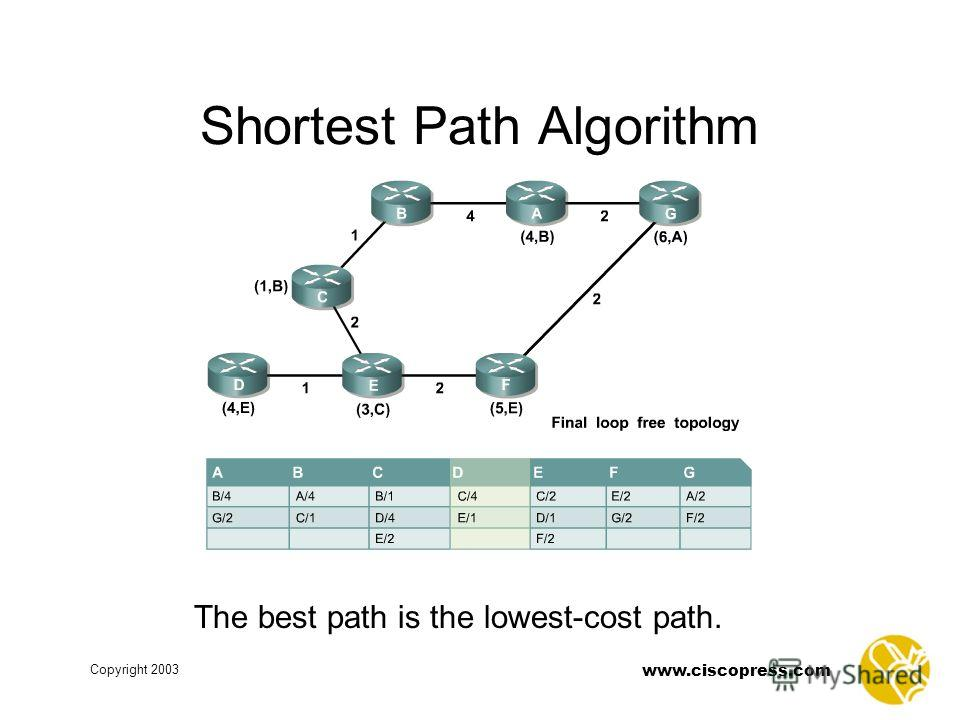 www.ciscopress.com Copyright 2003 Shortest Path Algorithm The best path is the lowest-cost path.