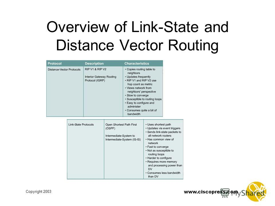 www.ciscopress.com Copyright 2003 Overview of Link-State and Distance Vector Routing